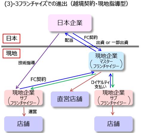 フランチャイズ(越境契約・現地指導型)